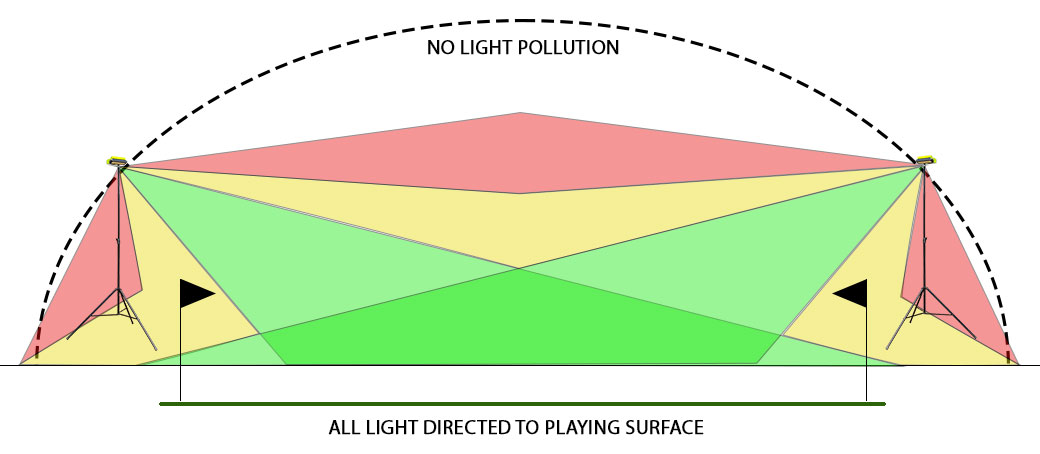 SportsLite - Lighting Area